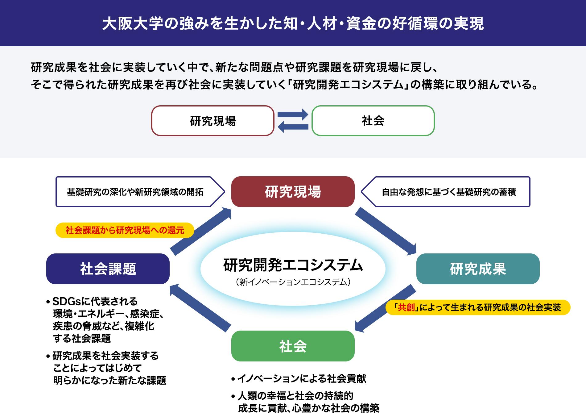 活動方針 | 大阪大学共創機構