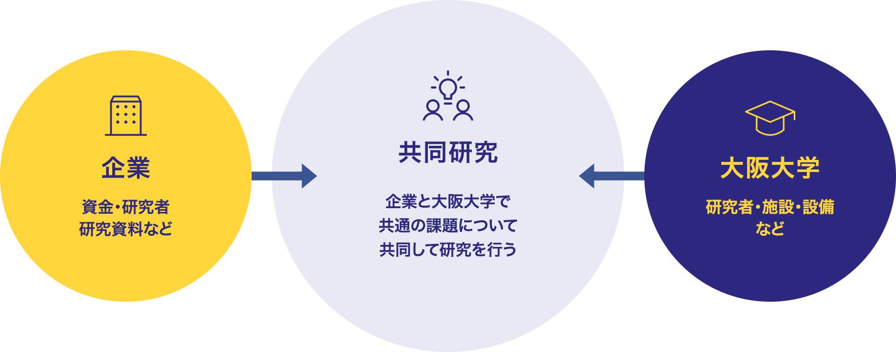 共同研究 | 大阪大学共創機構